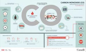 carbon monoxide infographic