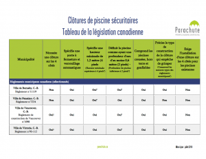 Clôtures de piscine sécuritaires Tableau de la législation canadienne